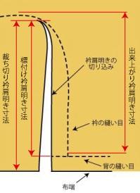3種類の衿肩明き寸法